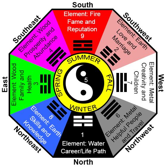 bagua-map-octagon