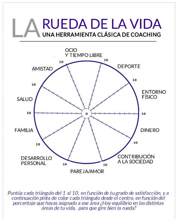 rueda-vida-coaching-herramienta.png